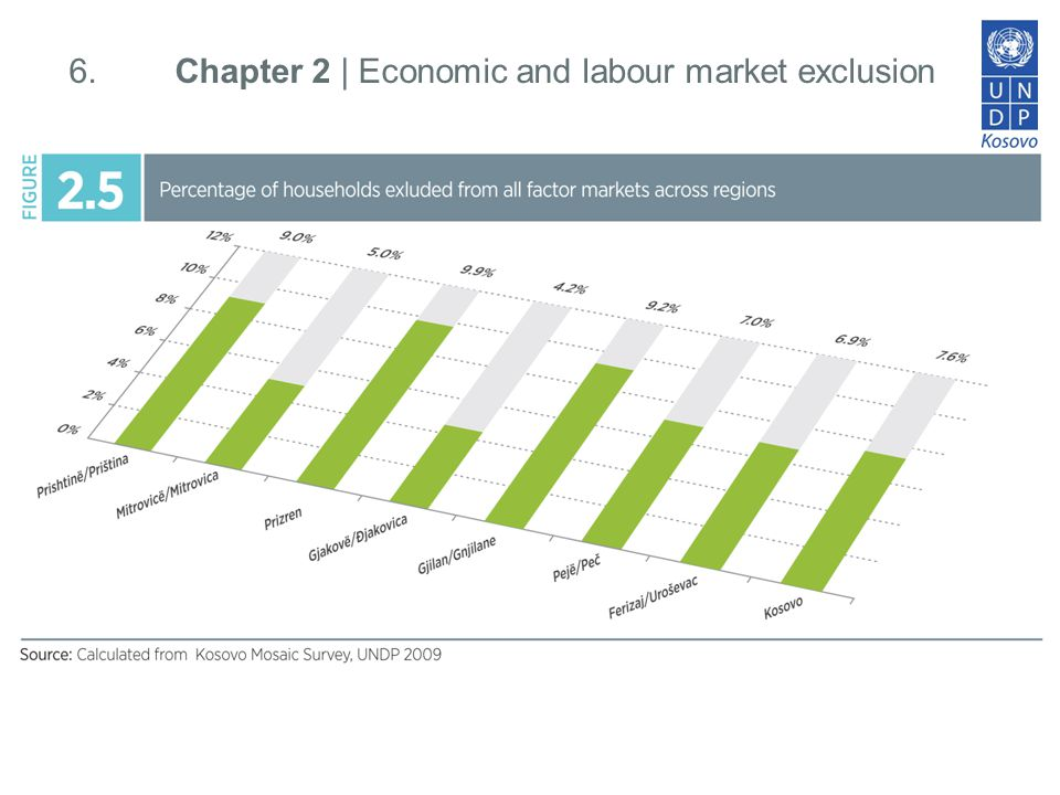 7. Chapter 2 | Economic and labour market exclusion