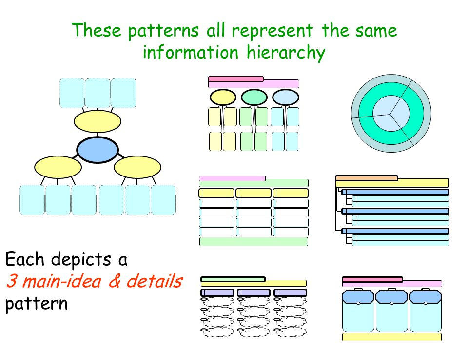 Generative patterns are featured so that students develop an ability to … … to organize information themselves … to organize the same information in different ways (cognitive flexibility) …recognize how information has been organized