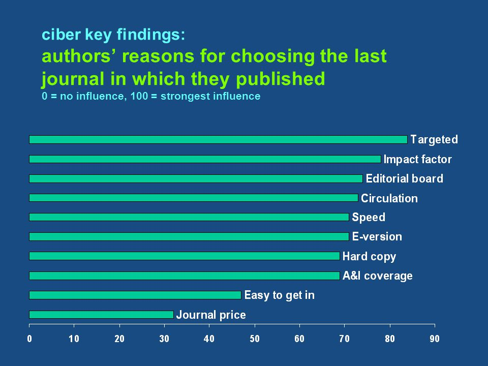 ciber key findings: authors' reasons for choosing the last journal in which they published 0 = no influence, 100 = strongest influence