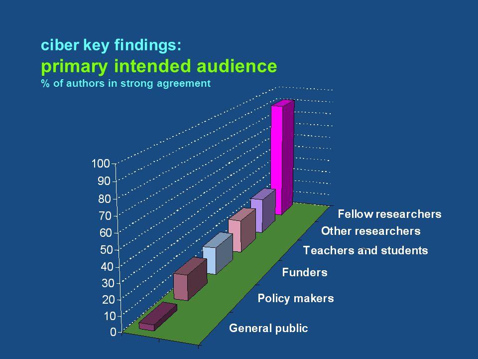 ciber key findings: primary intended audience % of authors in strong agreement