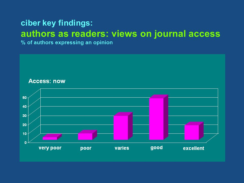 ciber key findings: authors as readers: views on journal access % of authors expressing an opinion