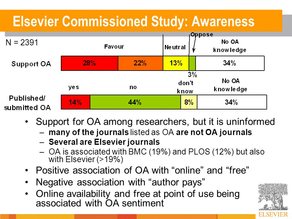 Elsevier Commissioned Study: Awareness Support for OA among researchers, but it is uninformed –many of the journals listed as OA are not OA journals –Several are Elsevier journals –OA is associated with BMC (19%) and PLOS (12%) but also with Elsevier (>19%) Positive association of OA with online and free Negative association with author pays Online availability and free at point of use being associated with OA sentiment N = 2391