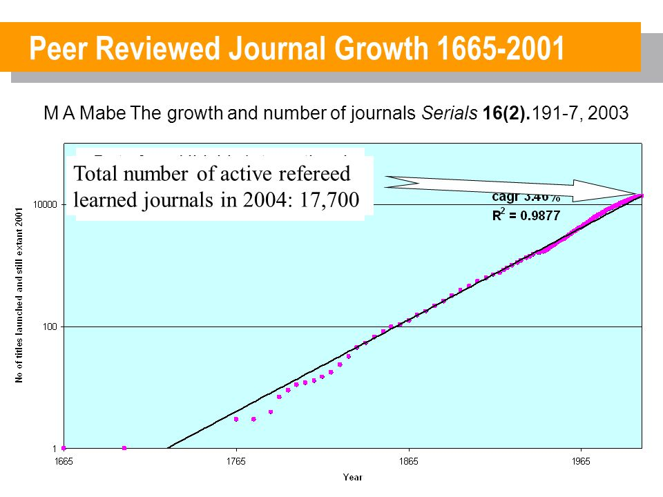 Article Growth 1981-2002 ~3% p.a. ISI Data