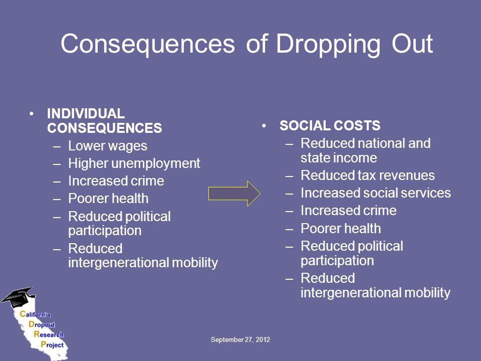 Consequences of Dropping Out INDIVIDUAL CONSEQUENCES –Lower wages –Higher unemployment –Increased crime –Poorer health –Reduced political participation –Reduced intergenerational mobility SOCIAL COSTS –Reduced national and state income –Reduced tax revenues –Increased social services –Increased crime –Poorer health –Reduced political participation –Reduced intergenerational mobility