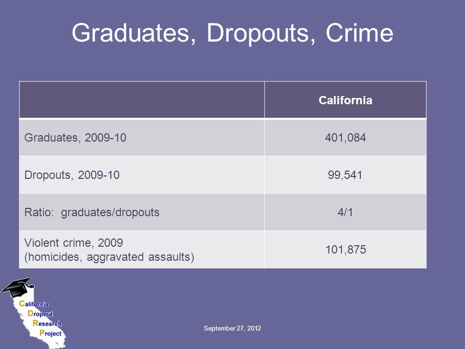 Graduates, Dropouts, Crime California Graduates, 2009-10401,084 Dropouts, 2009-1099,541 Ratio: graduates/dropouts4/1 Violent crime, 2009 (homicides, aggravated assaults) 101,875 September 27, 2012