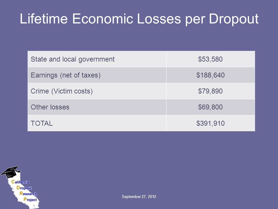 Lifetime Economic Losses per Dropout State and local government$53,580 Earnings (net of taxes)$188,640 Crime (Victim costs)$79,890 Other losses$69,800 TOTAL$391,910 September 27, 2012