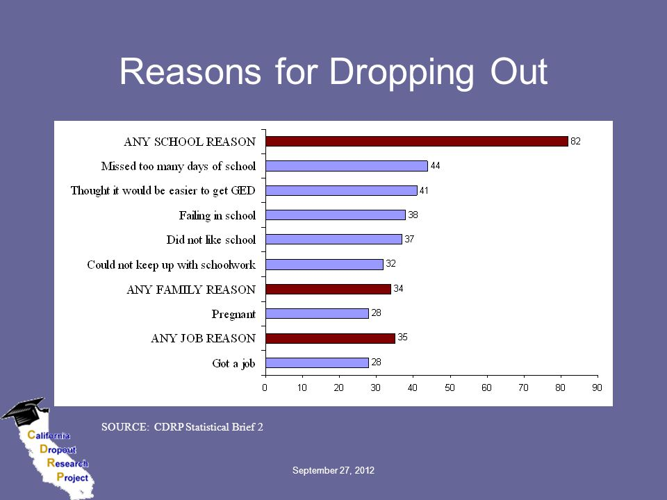 September 27, 2012 Reasons for Dropping Out SOURCE: CDRP Statistical Brief 2