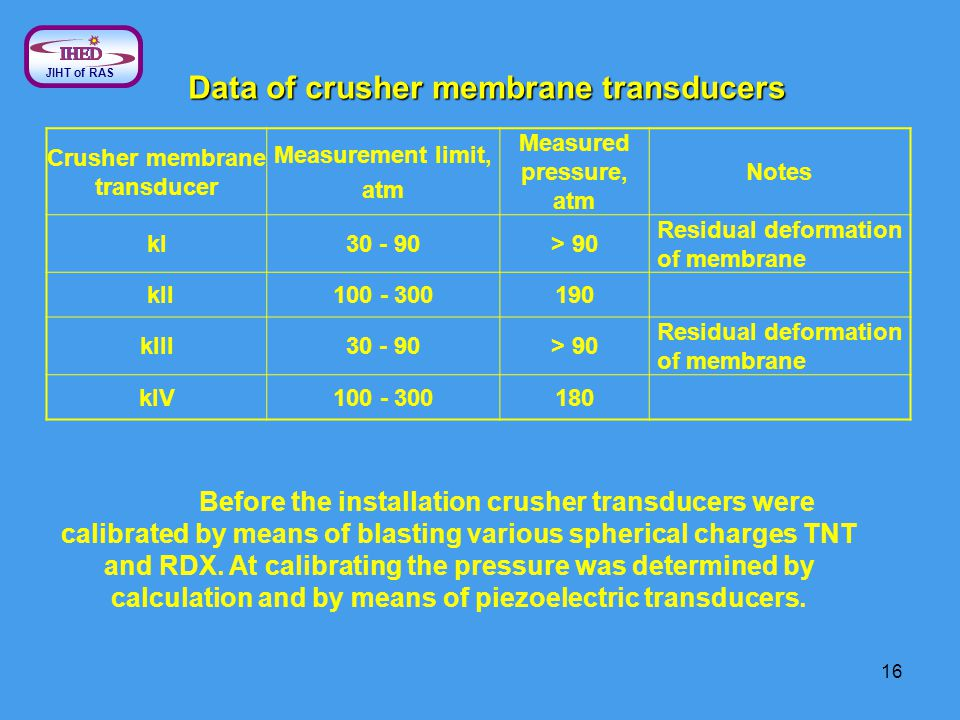 16 J IHT of RAS Crusher membrane transducer Measurement limit, atm Measured pressure, atm Notes kI30 - 90> 90 Residual deformation of membrane kII100