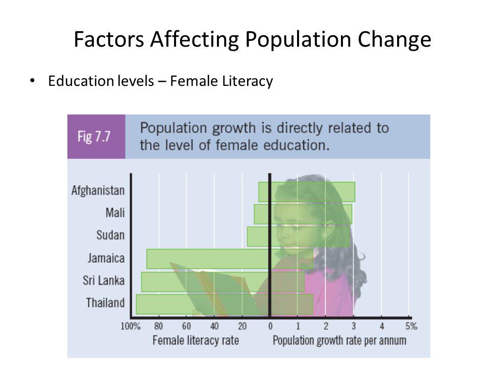 Factors Affecting Population Change Education levels – Female Literacy