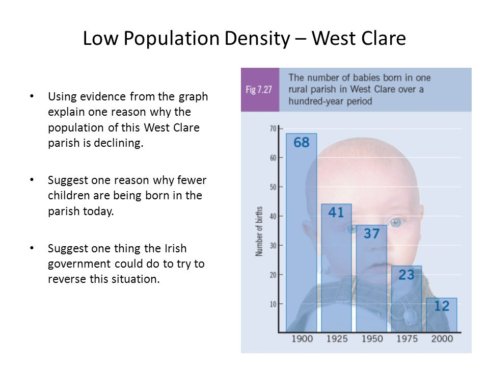 Low Population Density – West Clare Using evidence from the graph explain one reason why the population of this West Clare parish is declining. Sugges