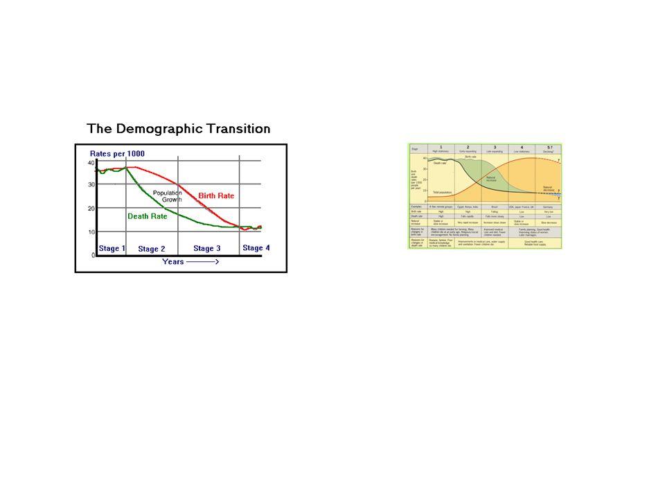 Population Density - Dublin