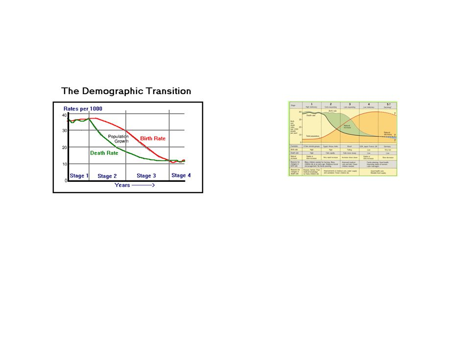Factors Affecting Population Change Food Supply Increased food supply allows the population to grow.
