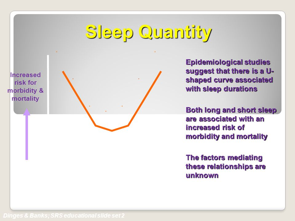 Epidemiological studies suggest that there is a U- shaped curve associated with sleep durations Both long and short sleep are associated with an incre