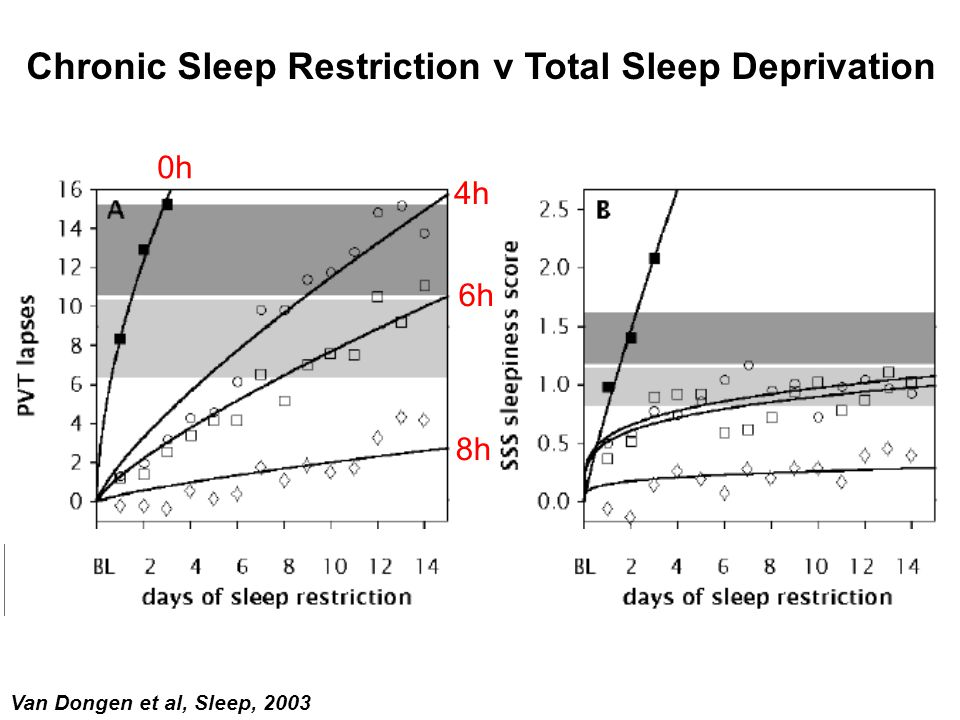 Van Dongen et al, Sleep, 2003 8h 4h 6h 0h Chronic Sleep Restriction v Total Sleep Deprivation