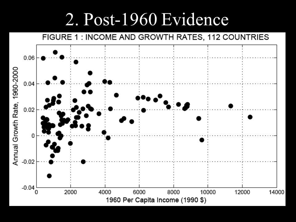 2. Post-1960 Evidence