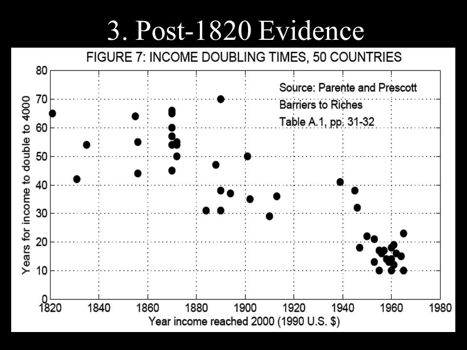 3. Post-1820 Evidence