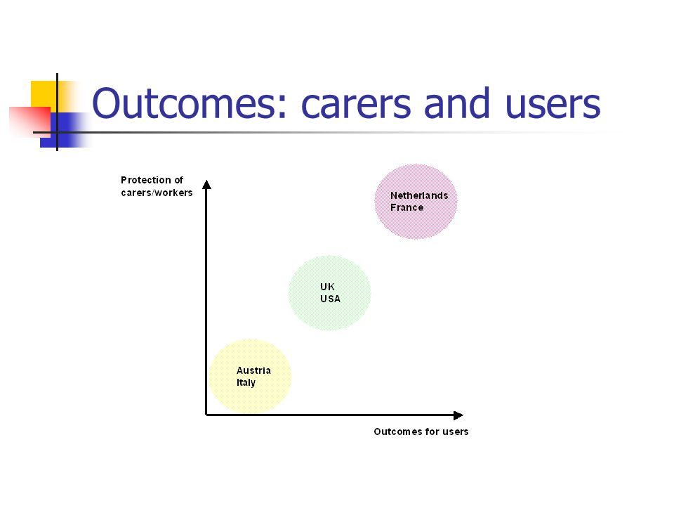 Outcomes: carers and users