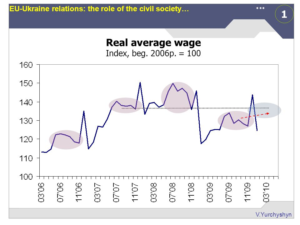 1 V.Yurchyshyn EU-Ukraine relations: the role of the civil society… Real average wage Index, beg. 2006р. = 100