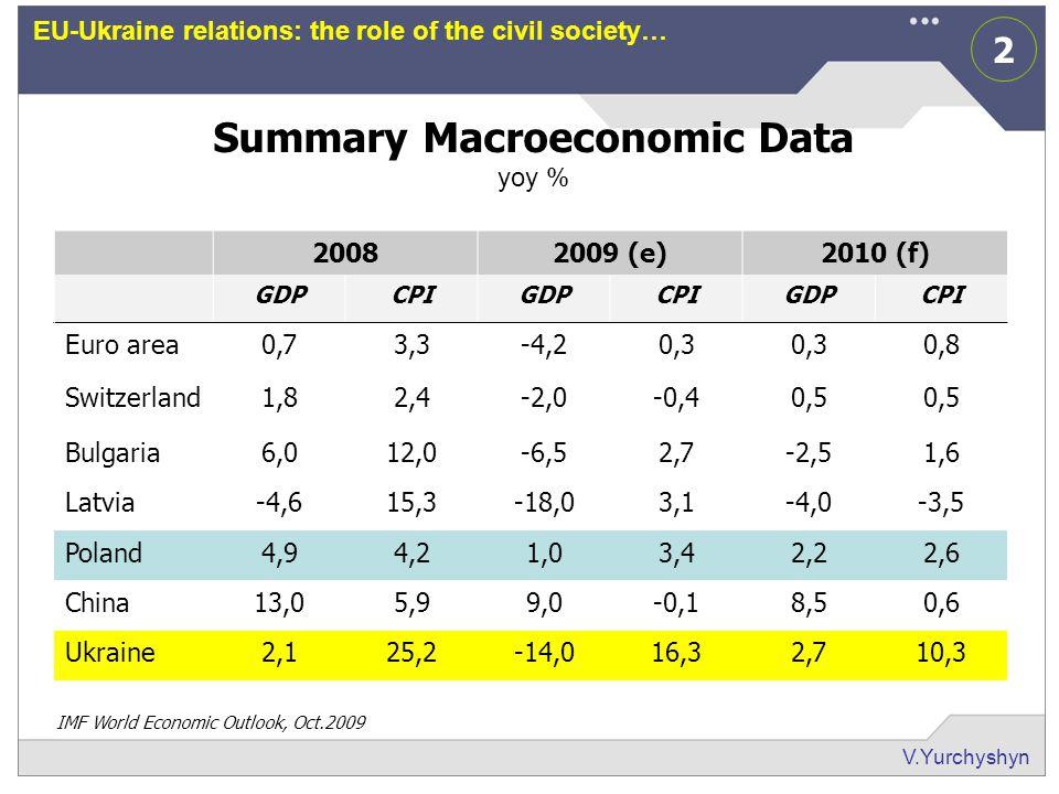 2 V.Yurchyshyn EU-Ukraine relations: the role of the civil society… Summary Macroeconomic Data yoy % 20082009 (e)2010 (f) GDPCPIGDPCPIGDPCPI Euro area0,73,3-4,20,3 0,8 Switzerland1,82,4-2,0-0,40,5 Bulgaria6,012,0-6,52,7-2,51,6 Latvia-4,615,3-18,03,1-4,0-3,5 Poland4,94,21,03,42,22,6 China13,05,99,0-0,18,50,6 Ukraine2,125,2-14,016,32,710,3 IMF World Economic Outlook, Oct.2009
