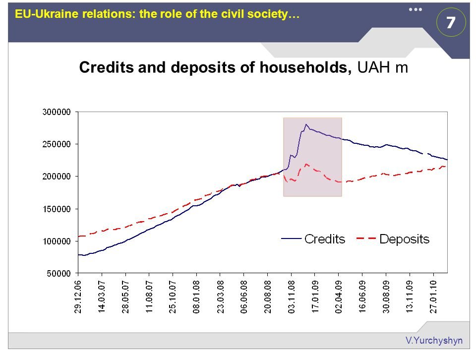 7 V.Yurchyshyn EU-Ukraine relations: the role of the civil society… Credits and deposits of households, UAH m