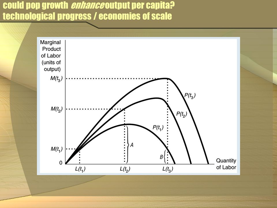 could pop growth enhance output per capita technological progress / economies of scale