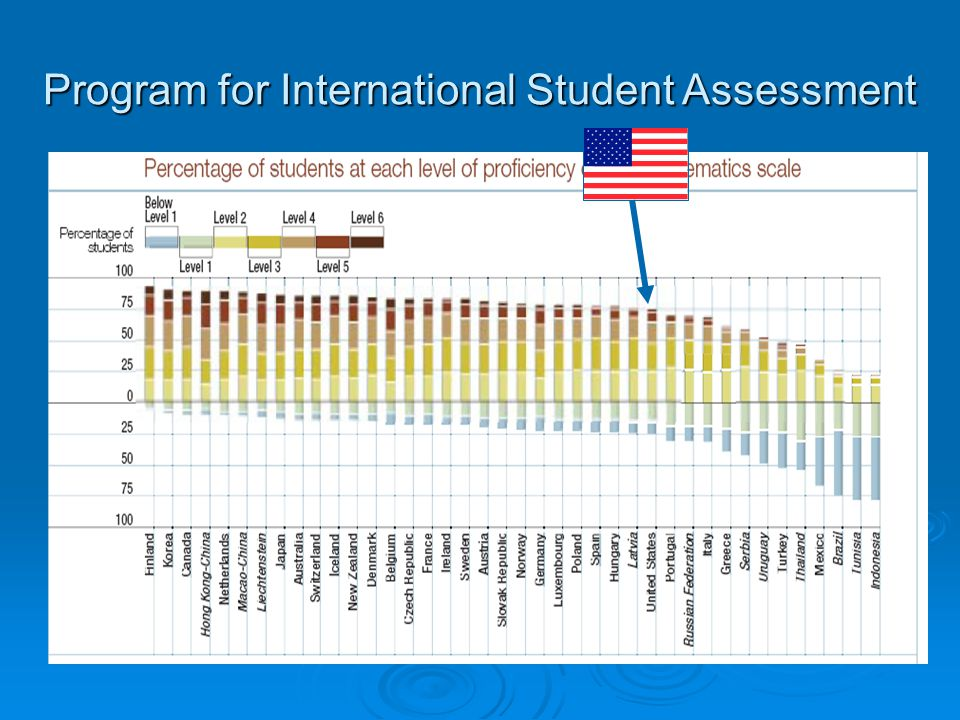 Program for International Student Assessment