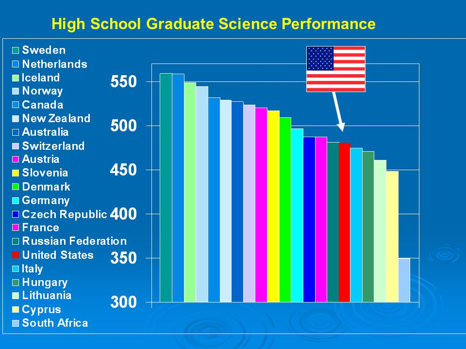 High School Graduate Science Performance