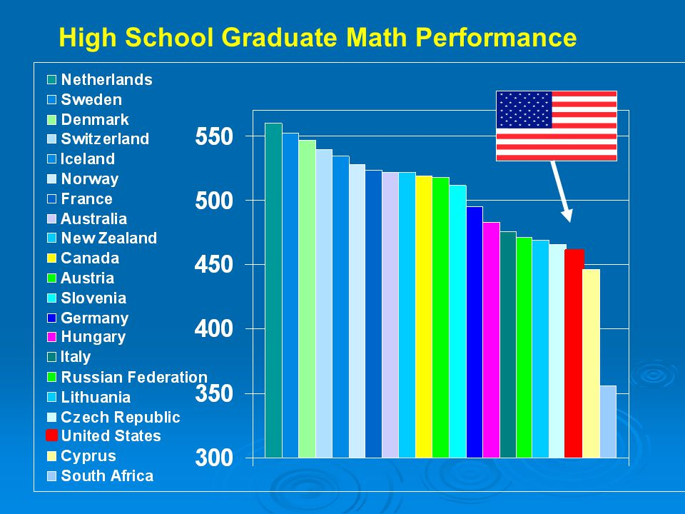 High School Graduate Math Performance