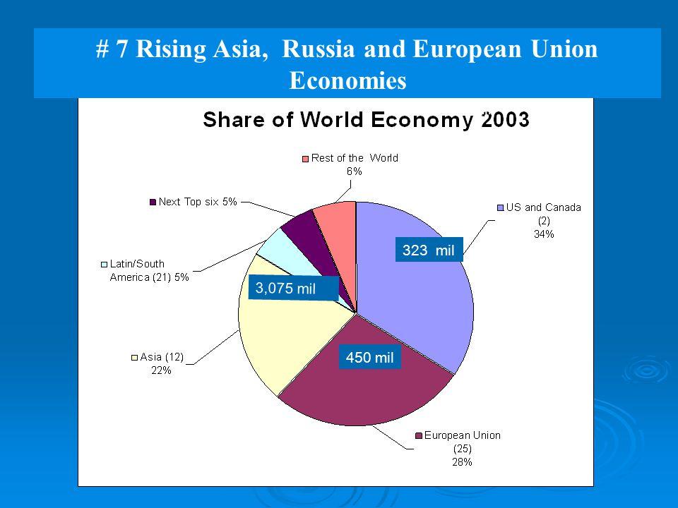 323 mil 450 mil 3,075 mil 1,628 mil 529 mil 269 mil # 7 Rising Asia, Russia and European Union Economies