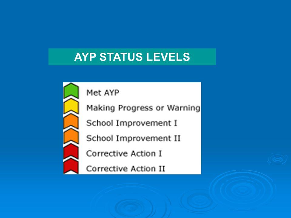 AYP STATUS LEVELS
