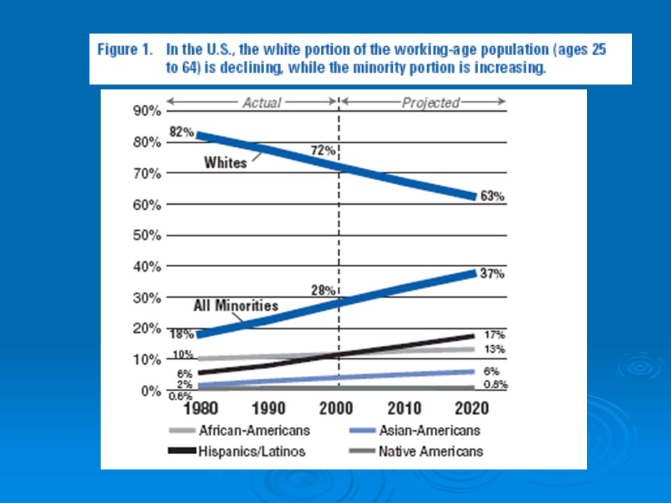 Likely Outcomes 1.50% of all PA high schools will not reach AYP in 2008, 2.