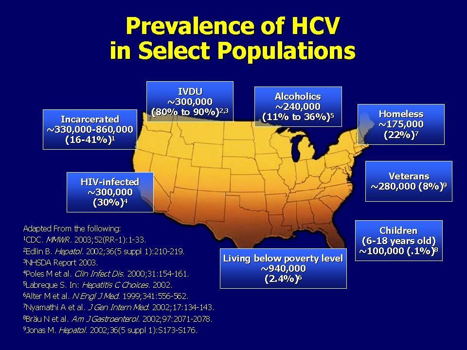 Higher HCV Prevalence in Minorities Study/ PopulationRace/EthnicityPrevalence HCV Antibody % (95% CI) NHANES III 1988-1994 White1.5 (1.1-2.0) Black3.2 (2.6-4.0) Mexican American 2.1 (1.7-2.6) NHANES 1999-2002 White1.5 (1.1-1.9) Black3.0 (2.4-3.9) Mexican American 1.3 (0.8-2.1) Alter MJ NEJM 1999;341:1556-62; Armstrong GL Ann Intern Med 2006; 144:705-714
