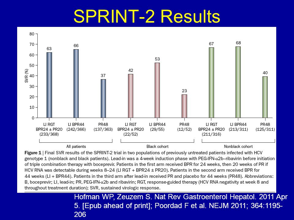 SPRINT-2 Results Hofman WP, Zeuzem S. Nat Rev Gastroenterol Hepatol. 2011 Apr 5. [Epub ahead of print]; Poordad F et al. NEJM 2011; 364:1195- 206
