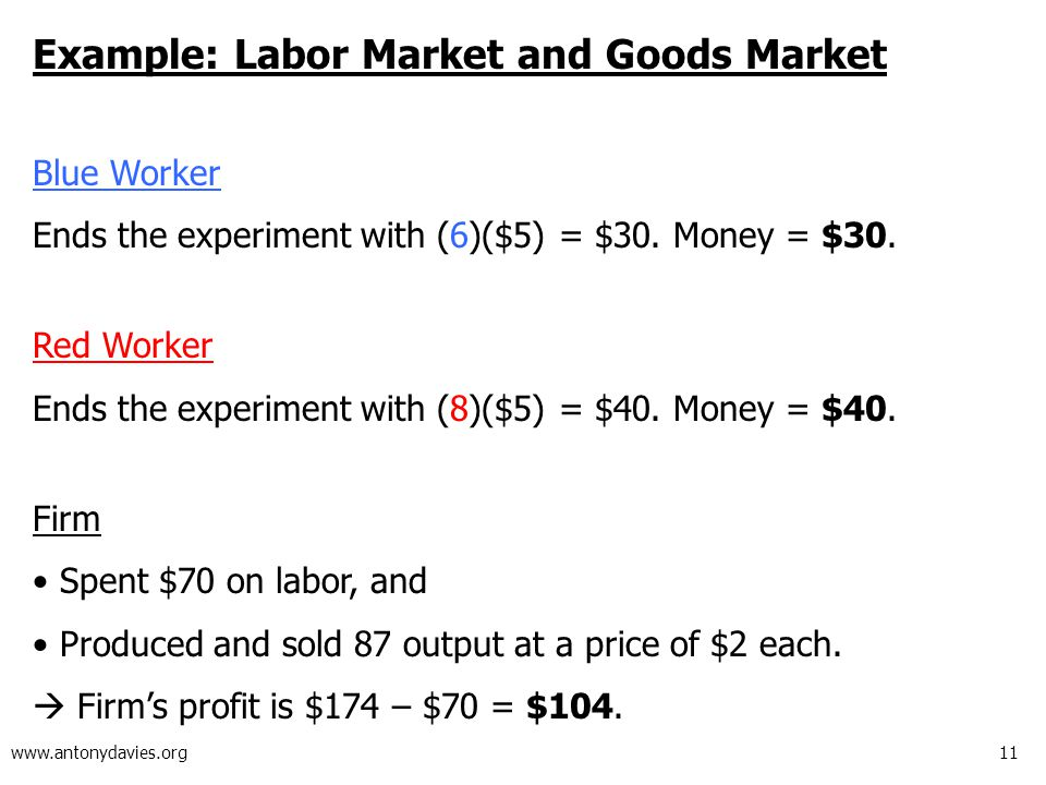 11 www.antonydavies.org Example: Labor Market and Goods Market Blue Worker Ends the experiment with (6)($5) = $30.