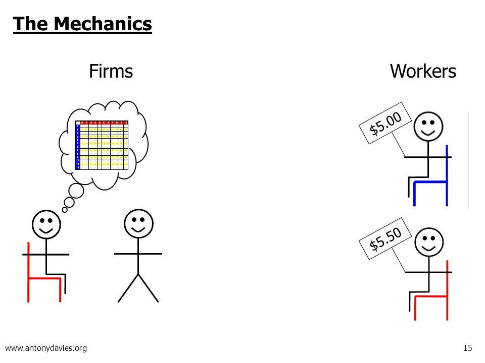15 www.antonydavies.org The Mechanics FirmsWorkers $5.50 $5.00