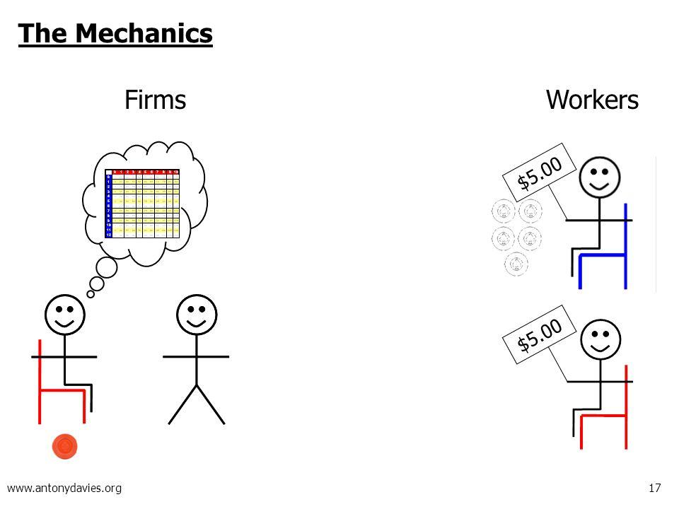17 www.antonydavies.org The Mechanics FirmsWorkers $5.00