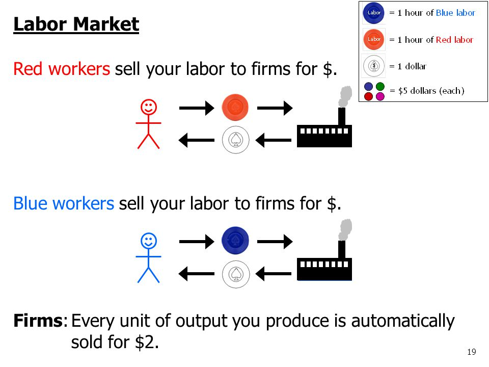 19 www.antonydavies.org Labor Market Red workers sell your labor to firms for $.