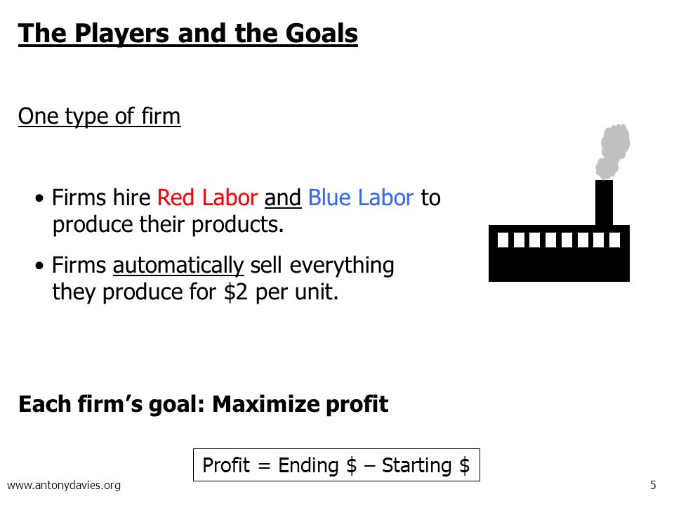 5 www.antonydavies.org The Players and the Goals One type of firm Firms hire Red Labor and Blue Labor to produce their products.