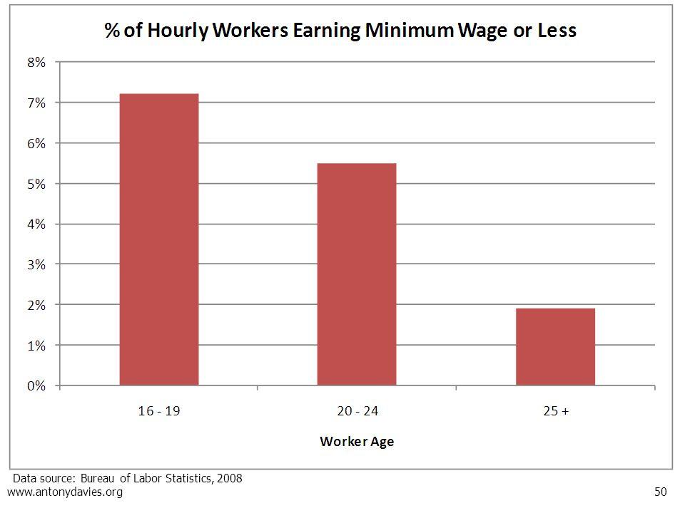 50 www.antonydavies.org Data source: Bureau of Labor Statistics, 2008