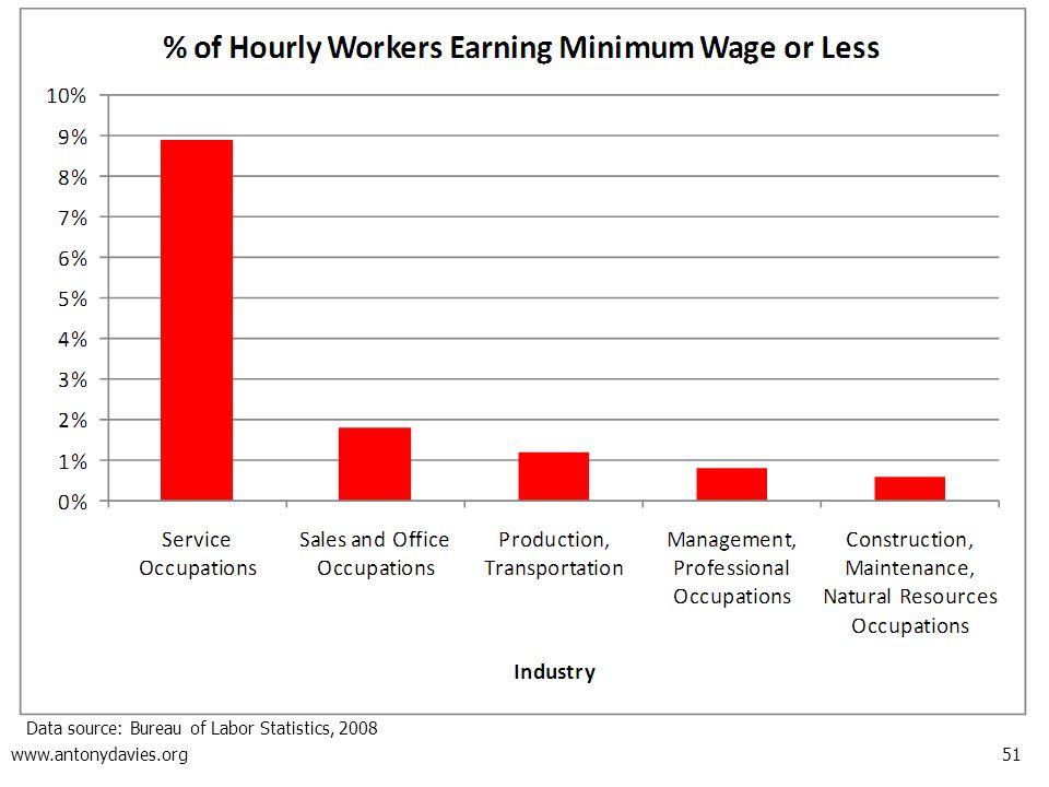 51 www.antonydavies.org Data source: Bureau of Labor Statistics, 2008