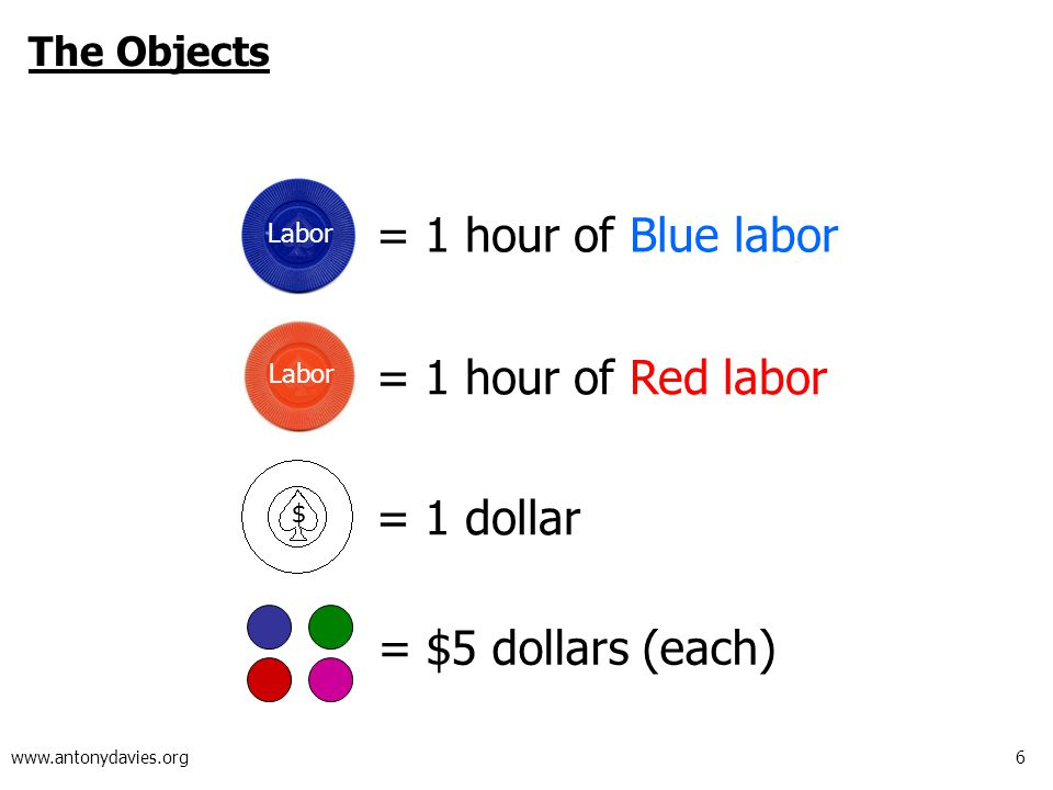 6 www.antonydavies.org The Objects = 1 hour of Blue labor = 1 hour of Red labor = 1 dollar Labor $ = $5 dollars (each)