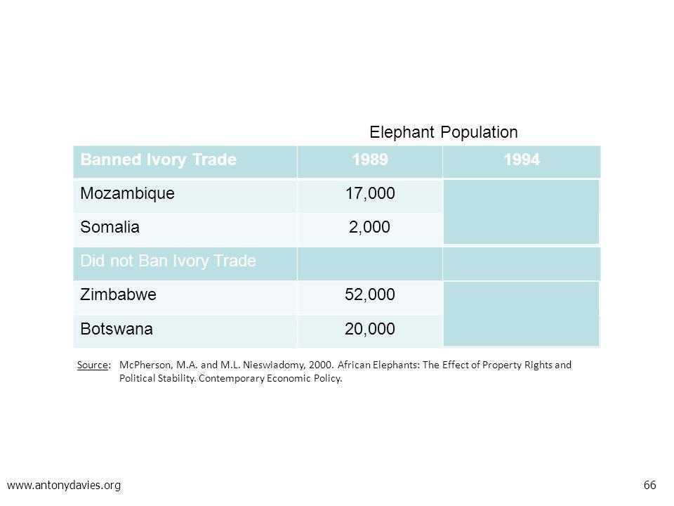 66 www.antonydavies.org Banned Ivory Trade19891994 Mozambique17,0001,495 Somalia2,000130 Did not Ban Ivory Trade Zimbabwe52,00081,855 Botswana20,00080