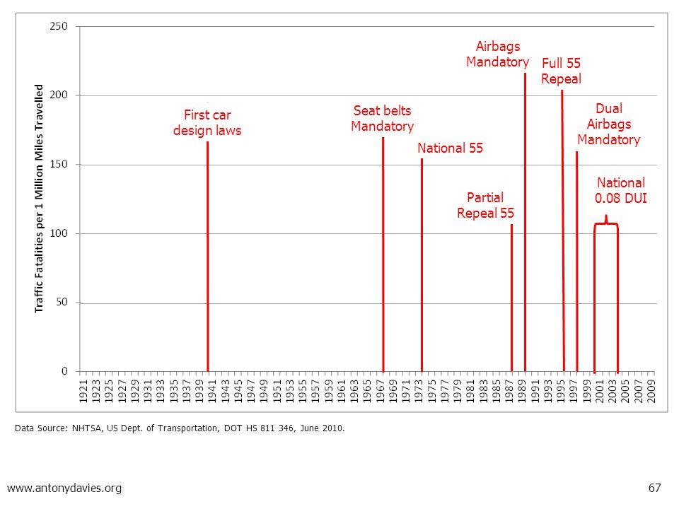 67 www.antonydavies.org Data Source: NHTSA, US Dept. of Transportation, DOT HS 811 346, June 2010. First car design laws National 55 Airbags Mandatory