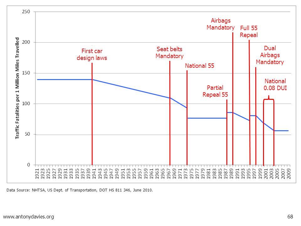 68 www.antonydavies.org Data Source: NHTSA, US Dept. of Transportation, DOT HS 811 346, June 2010. First car design laws National 55 Airbags Mandatory