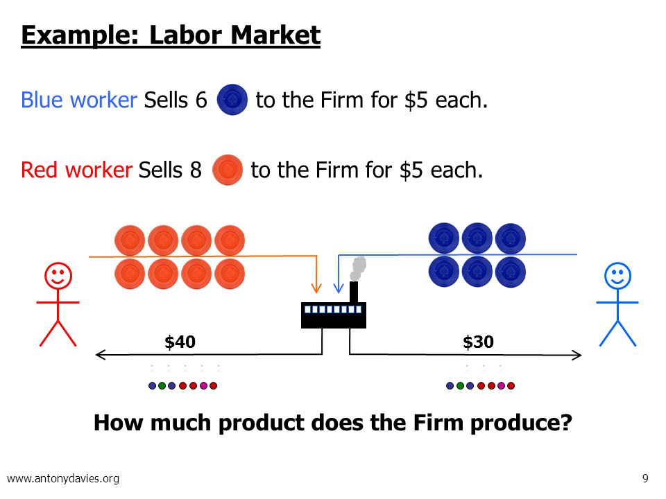 9 www.antonydavies.org Example: Labor Market Blue worker Sells 6 to the Firm for $5 each.