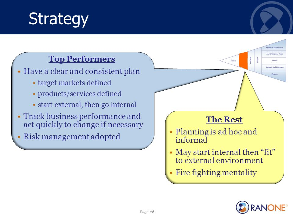 Page 26 Strategy Top Performers Have a clear and consistent plan target markets defined products/services defined start external, then go internal Track business performance and act quickly to change if necessary Risk management adopted The Rest Planning is ad hoc and informal May start internal then fit to external environment Fire fighting mentality