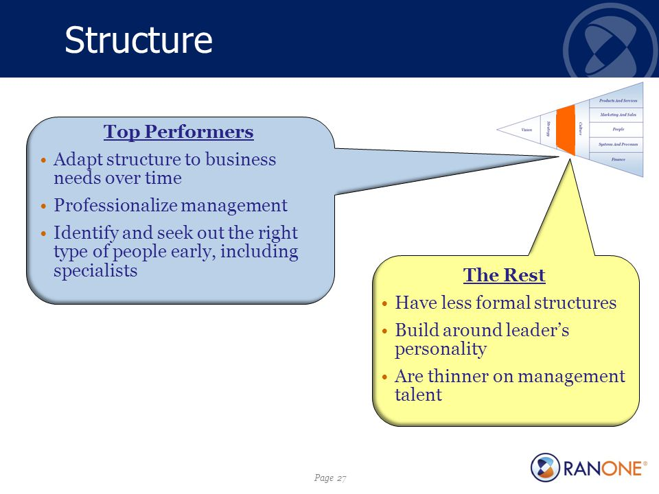 Page 27 Structure Top Performers Adapt structure to business needs over time Professionalize management Identify and seek out the right type of people early, including specialists The Rest Have less formal structures Build around leader's personality Are thinner on management talent