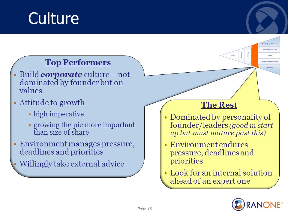 Page 28 Culture Top Performers Build corporate culture – not dominated by founder but on values Attitude to growth high imperative growing the pie more important than size of share Environment manages pressure, deadlines and priorities Willingly take external advice The Rest Dominated by personality of founder/leaders (good in start up but must mature past this) Environment endures pressure, deadlines and priorities Look for an internal solution ahead of an expert one