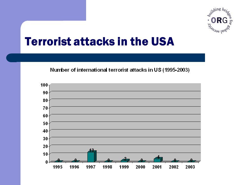 Terrorist attacks in the USA