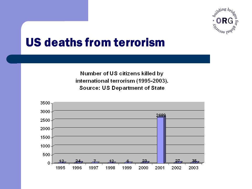 US deaths from terrorism